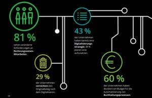 Digitalisierung Rechnungswesen und Controlling