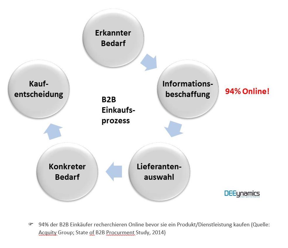 b2b leadgenerierung