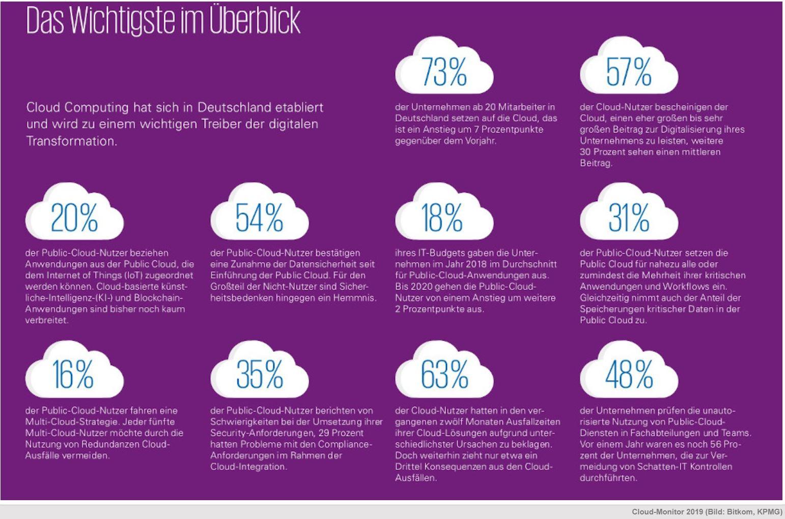Digitalisierungsstrategie mit Cloud Services