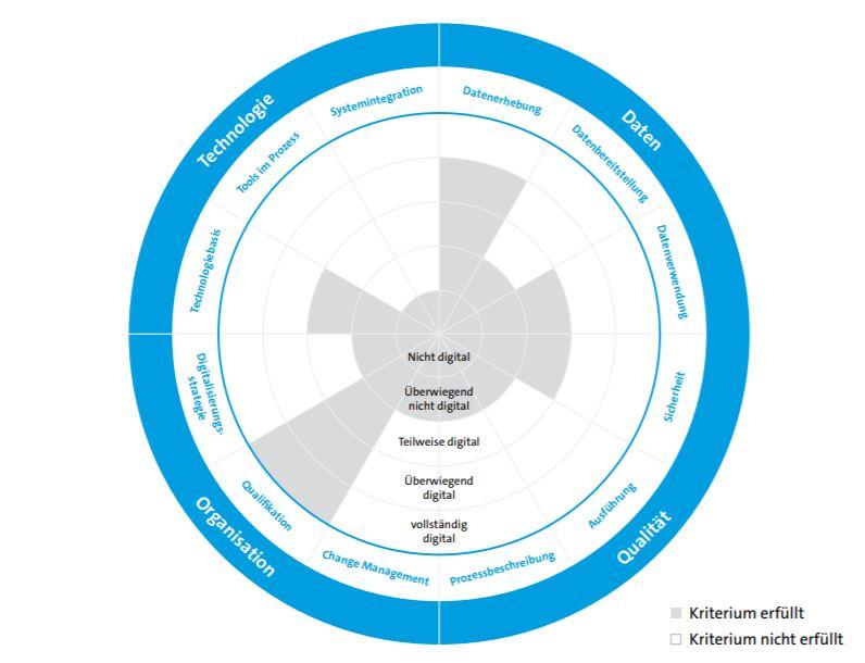Reifegradmodell Digitale Geschäftsprozesse